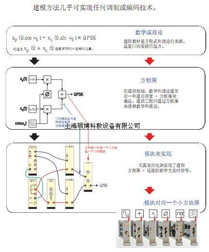 输出电流:小于5ma2.模块使用介绍 4.加法器 增益范围:0   2,0   2.